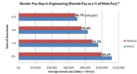 Electrical Engineer Salary Average Electrical Engineering 2015 | Home ...